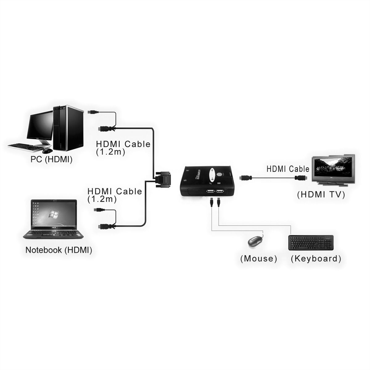 VALUE KVM Switch