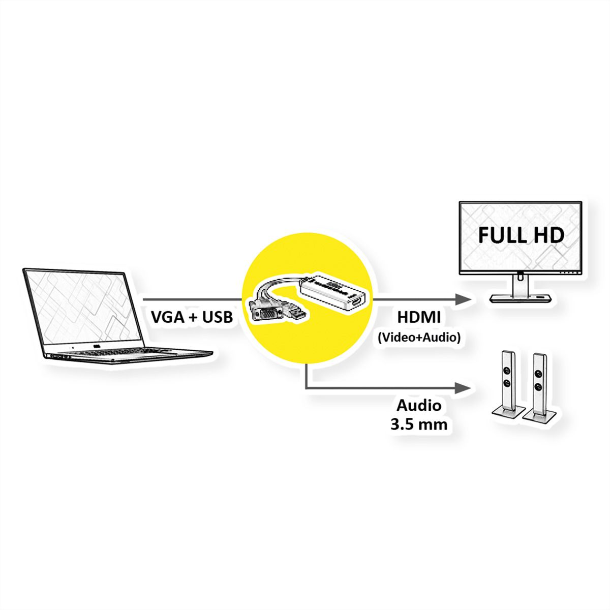 roline cableadapter  vga audio - hdmi  m  f   7 1ch audio converter